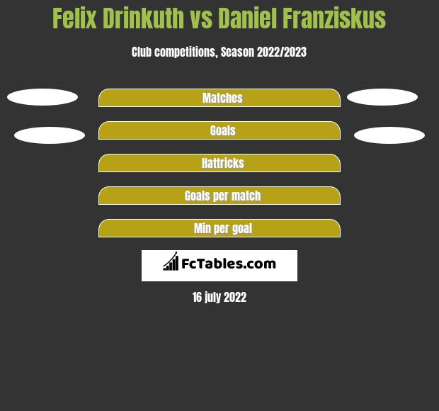 Felix Drinkuth vs Daniel Franziskus h2h player stats