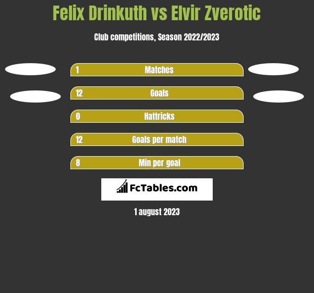 Felix Drinkuth vs Elvir Zverotic h2h player stats