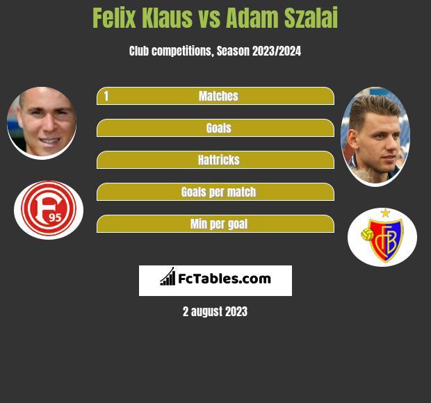 Felix Klaus vs Adam Szalai infographic