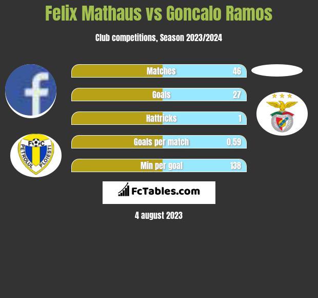 Felix Mathaus vs Goncalo Ramos h2h player stats