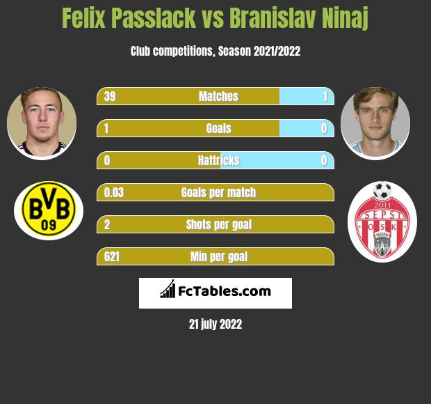 Felix Passlack vs Branislav Ninaj infographic