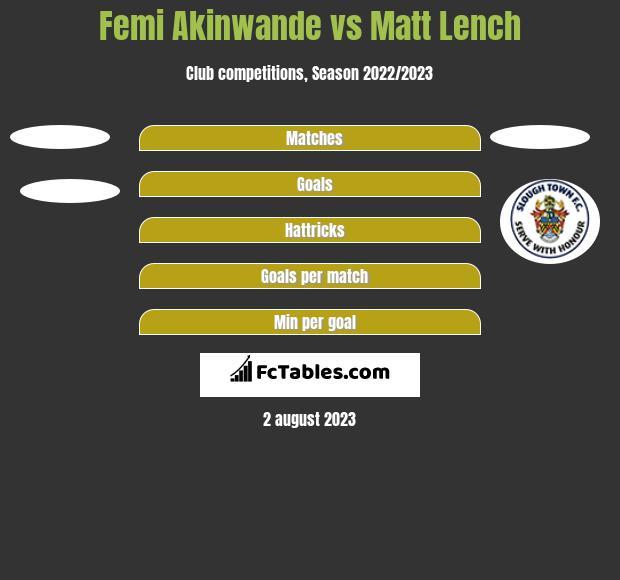 Femi Akinwande vs Matt Lench h2h player stats