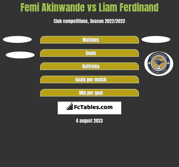 Femi Akinwande vs Liam Ferdinand h2h player stats