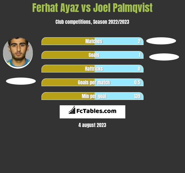 Ferhat Ayaz vs Joel Palmqvist infographic