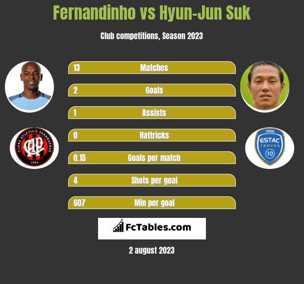 Fernandinho vs Hyun-Jun Suk infographic
