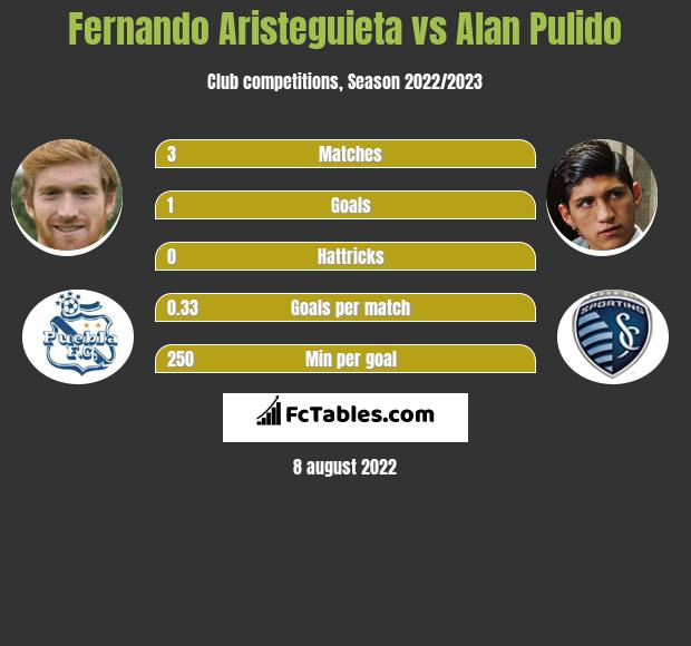 Fernando Aristeguieta vs Alan Pulido h2h player stats