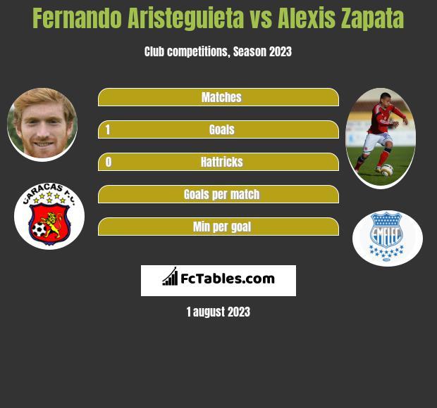 Fernando Aristeguieta vs Alexis Zapata h2h player stats