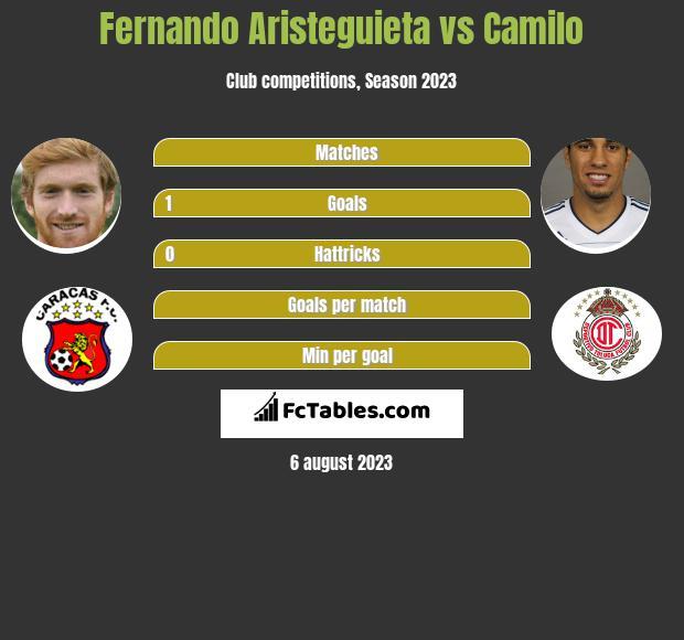 Fernando Aristeguieta vs Camilo h2h player stats