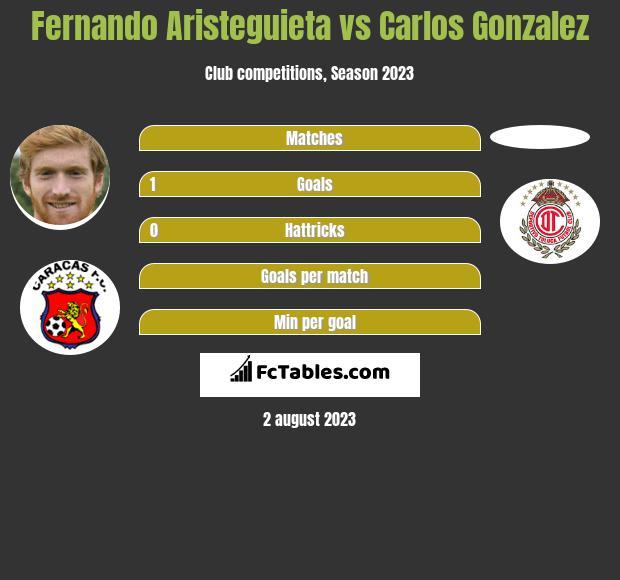 Fernando Aristeguieta vs Carlos Gonzalez infographic