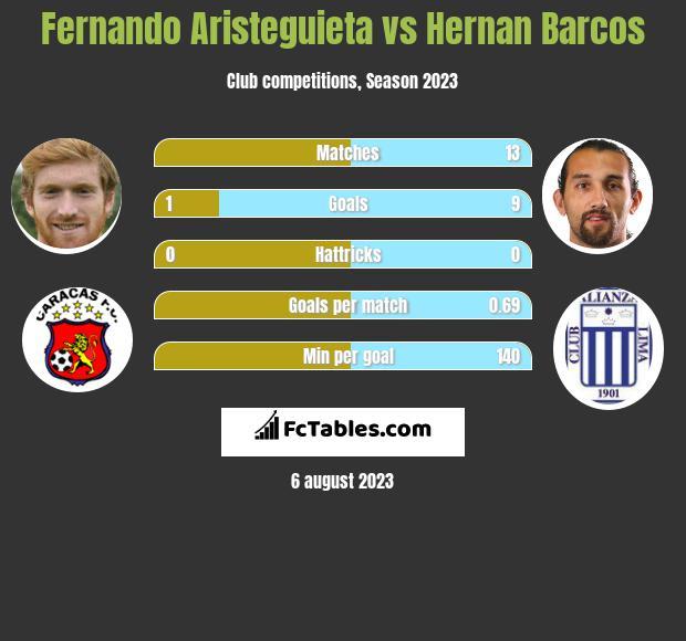 Fernando Aristeguieta vs Hernan Barcos h2h player stats