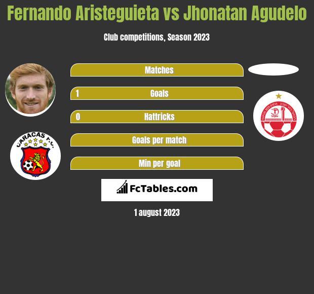 Fernando Aristeguieta vs Jhonatan Agudelo h2h player stats