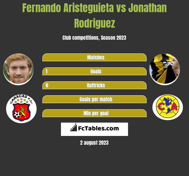 Fernando Aristeguieta vs Jonathan Rodriguez infographic