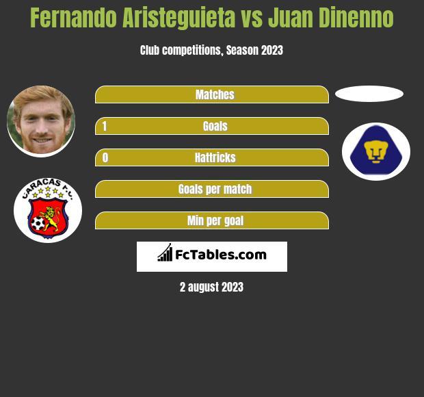 Fernando Aristeguieta vs Juan Dinenno h2h player stats