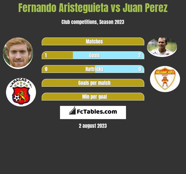 Fernando Aristeguieta vs Juan Perez h2h player stats