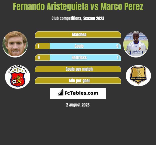 Fernando Aristeguieta vs Marco Perez h2h player stats
