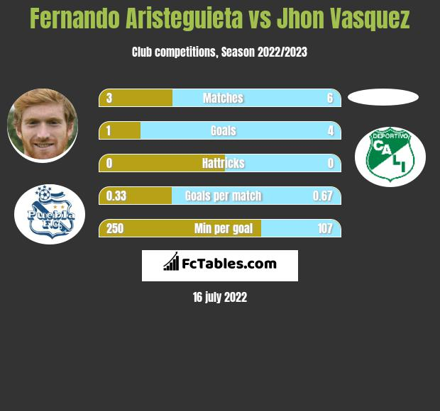 Fernando Aristeguieta vs Jhon Vasquez h2h player stats