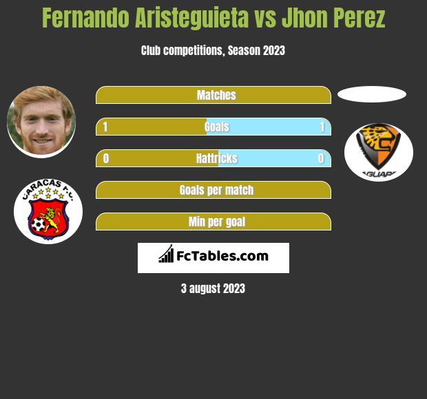 Fernando Aristeguieta vs Jhon Perez h2h player stats
