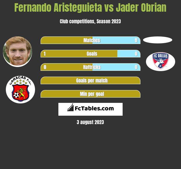 Fernando Aristeguieta vs Jader Obrian h2h player stats