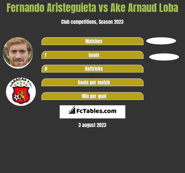 Fernando Aristeguieta vs Ake Arnaud Loba infographic