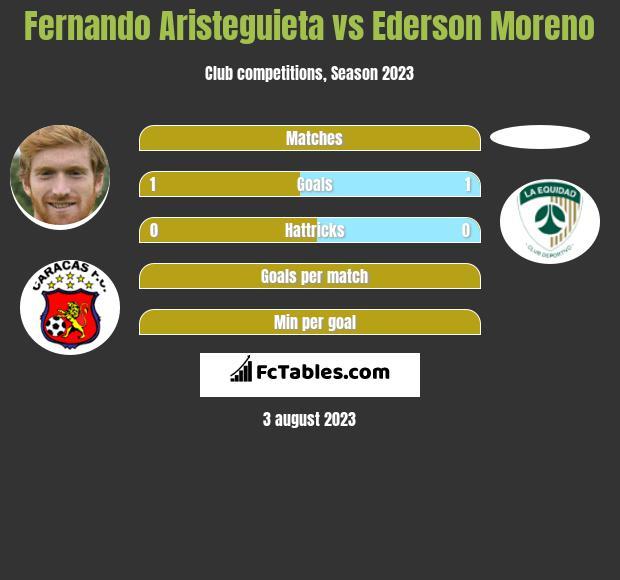 Fernando Aristeguieta vs Ederson Moreno h2h player stats