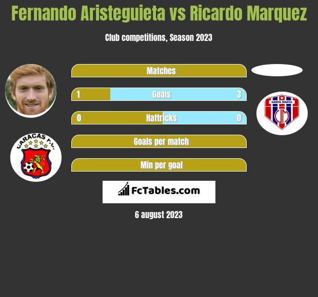 Fernando Aristeguieta vs Ricardo Marquez h2h player stats