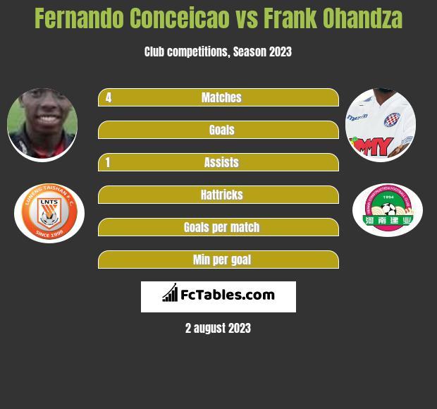Fernando Conceicao vs Frank Ohandza h2h player stats