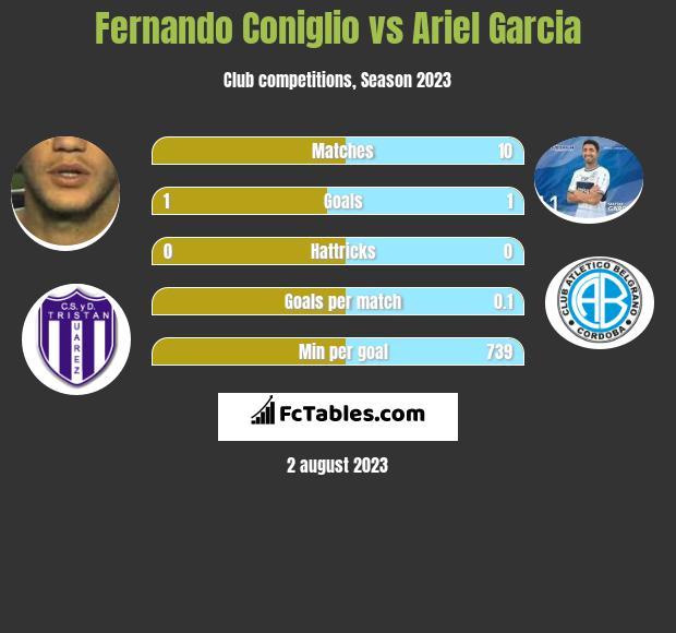 Fernando Coniglio vs Ariel Garcia infographic