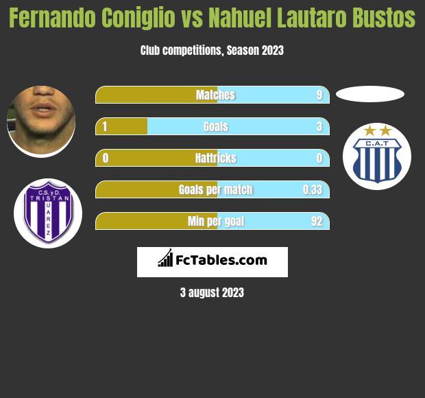 Fernando Coniglio vs Nahuel Lautaro Bustos infographic