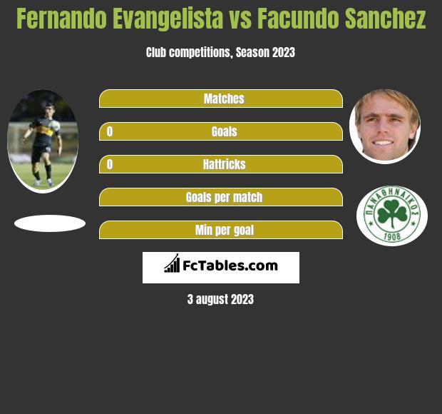 Fernando Evangelista vs Facundo Sanchez infographic