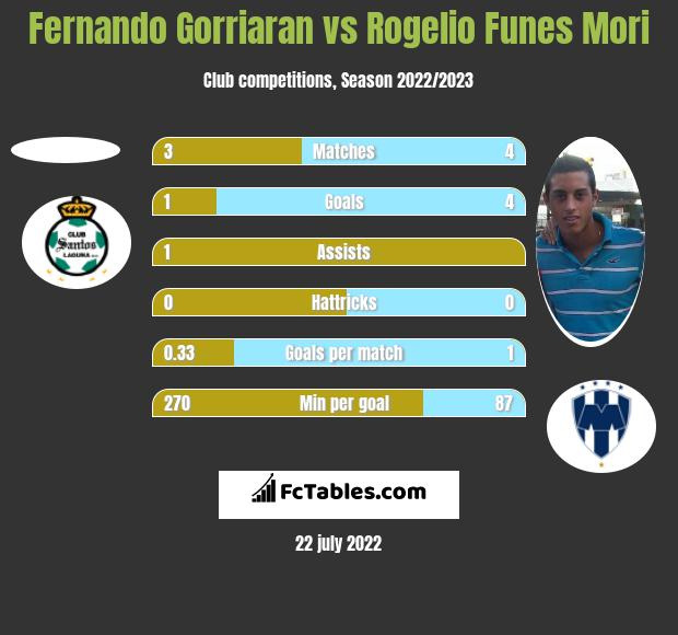 Fernando Gorriaran vs Rogelio Funes Mori h2h player stats