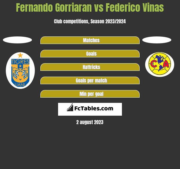Fernando Gorriaran vs Federico Vinas h2h player stats