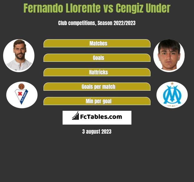 Fernando Llorente vs Cengiz Under infographic