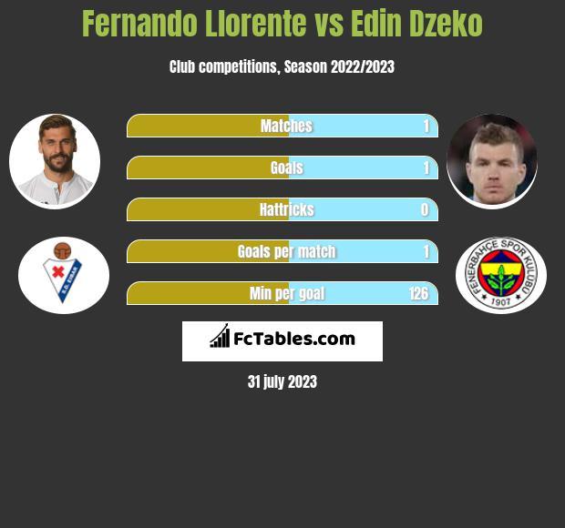 Fernando Llorente vs Edin Dzeko infographic