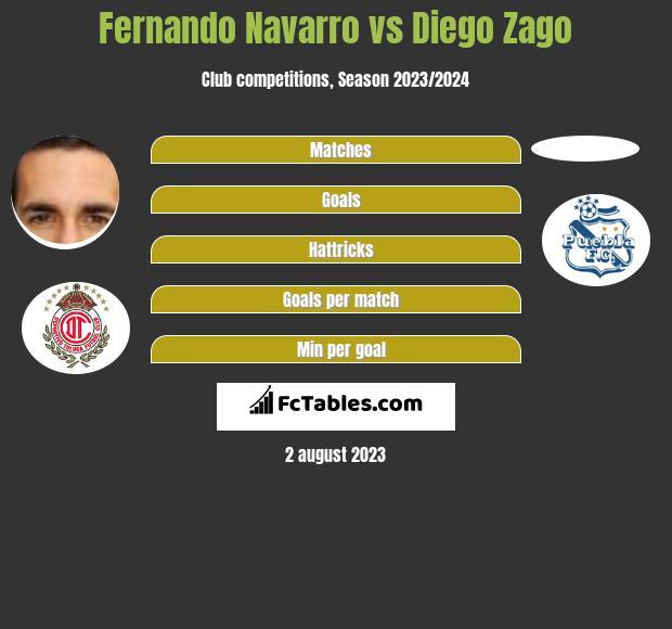 Fernando Navarro vs Diego Zago infographic