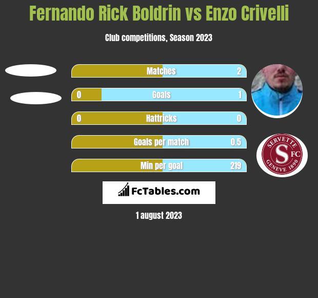 Fernando Rick Boldrin vs Enzo Crivelli h2h player stats