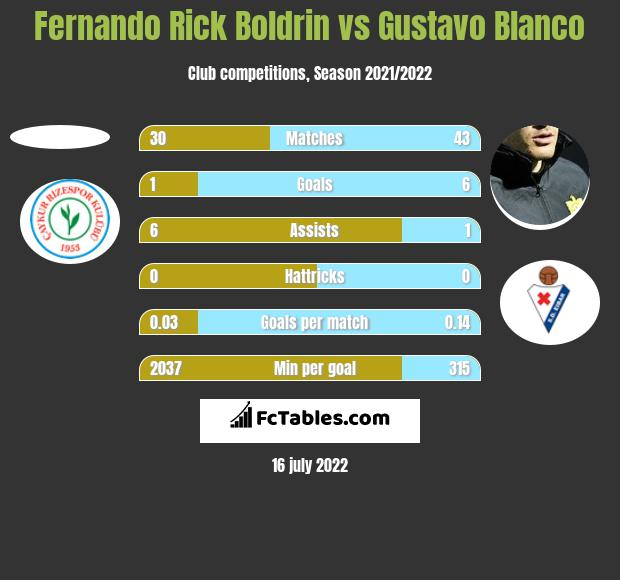 Fernando Rick Boldrin vs Gustavo Blanco h2h player stats