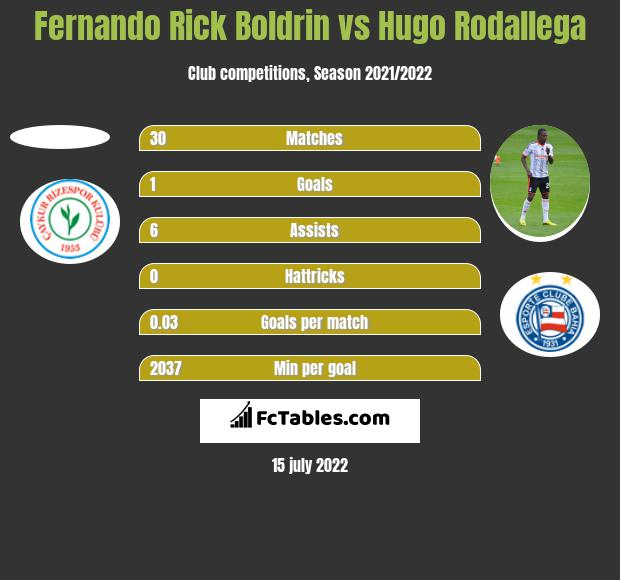 Fernando Rick Boldrin vs Hugo Rodallega h2h player stats
