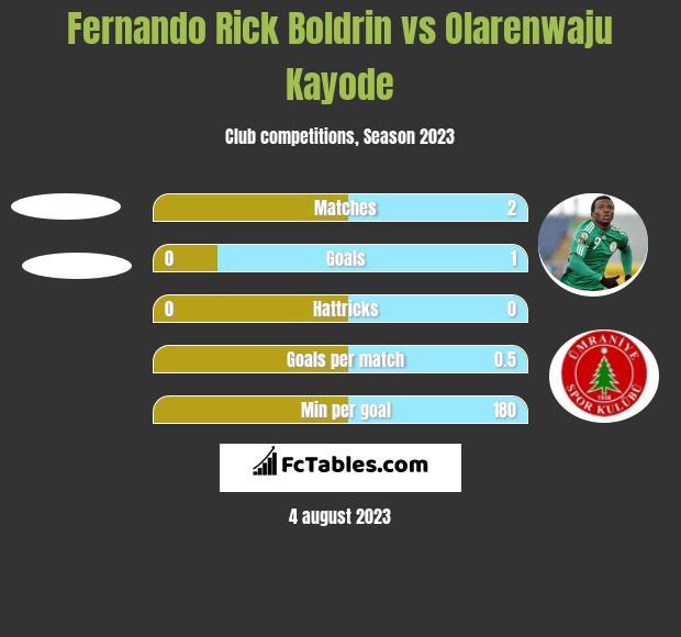 Fernando Rick Boldrin vs Olarenwaju Kayode h2h player stats