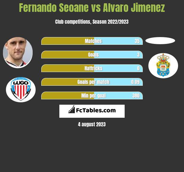 Fernando Seoane vs Alvaro Jimenez infographic