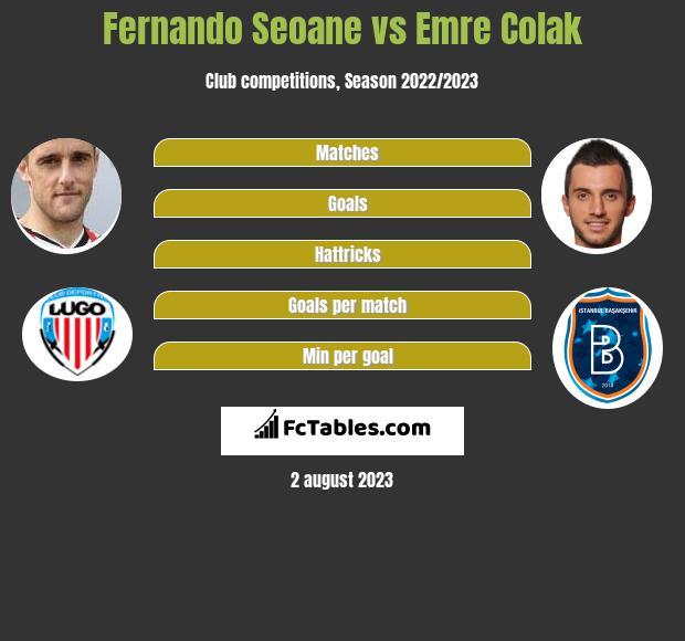 Fernando Seoane vs Emre Colak infographic