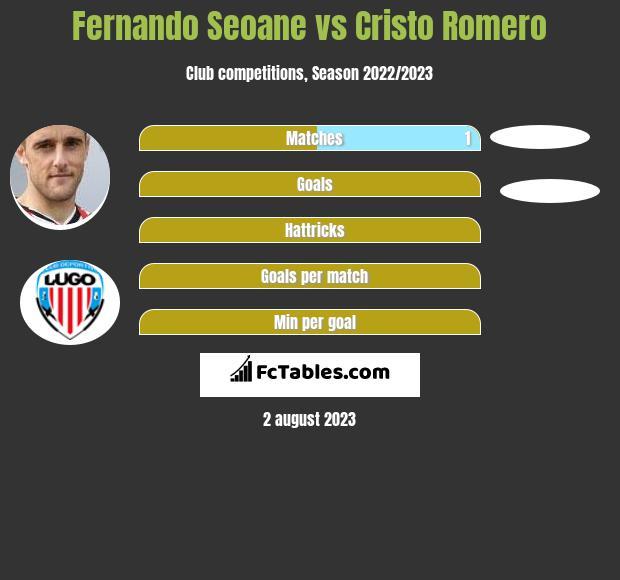 Fernando Seoane vs Cristo Romero infographic