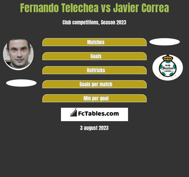 Fernando Telechea vs Javier Correa h2h player stats