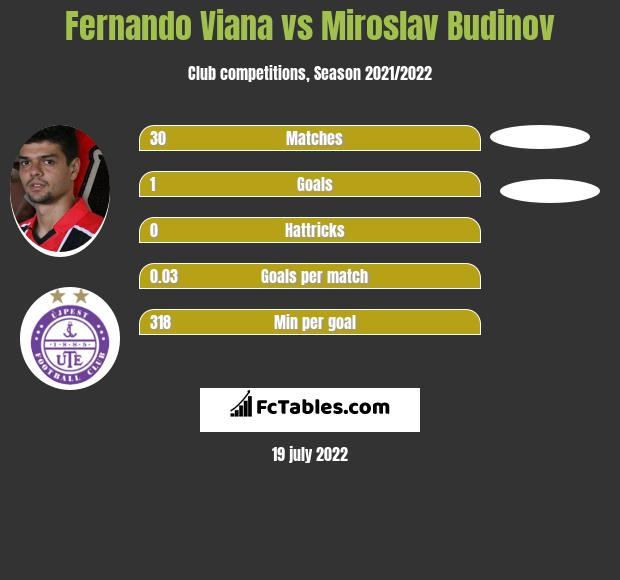 Fernando Viana vs Miroslav Budinov h2h player stats