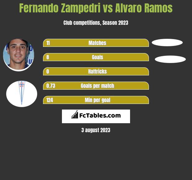 Fernando Zampedri vs Alvaro Ramos h2h player stats
