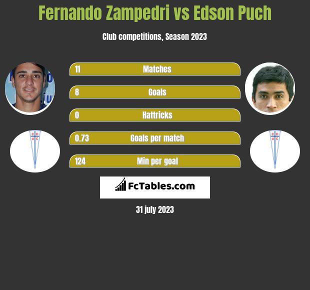 Fernando Zampedri vs Edson Puch h2h player stats