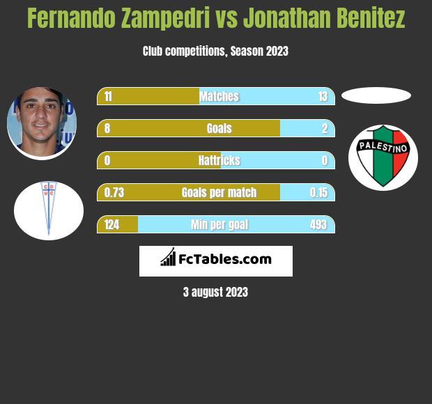 Fernando Zampedri vs Jonathan Benitez h2h player stats