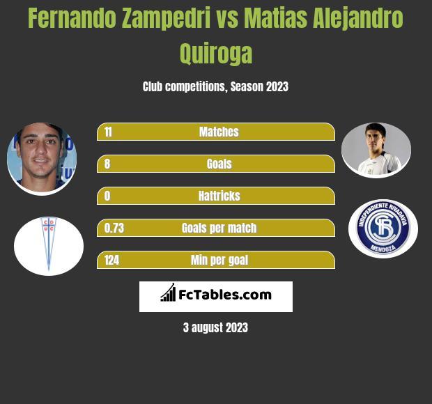 Fernando Zampedri vs Matias Alejandro Quiroga h2h player stats