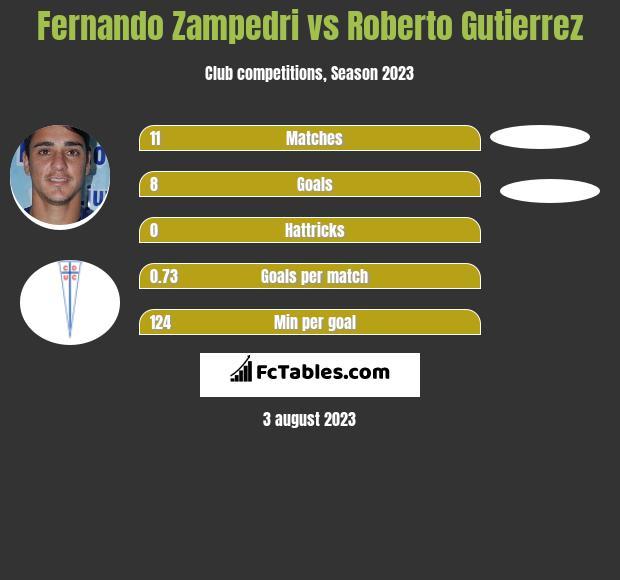 Fernando Zampedri vs Roberto Gutierrez infographic