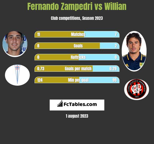 Fernando Zampedri vs Willian h2h player stats