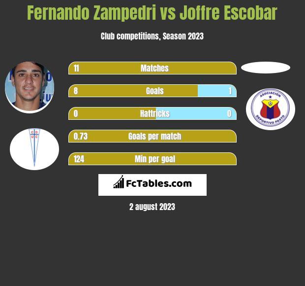 Fernando Zampedri vs Joffre Escobar h2h player stats